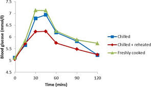 Graph blood glucose and resistant starch